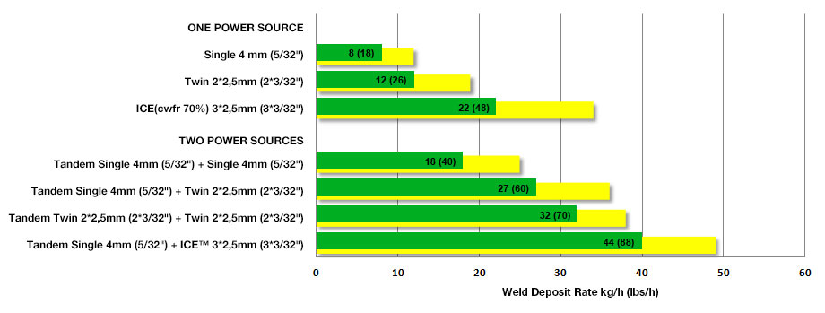 SAW Weld Deposit Rate